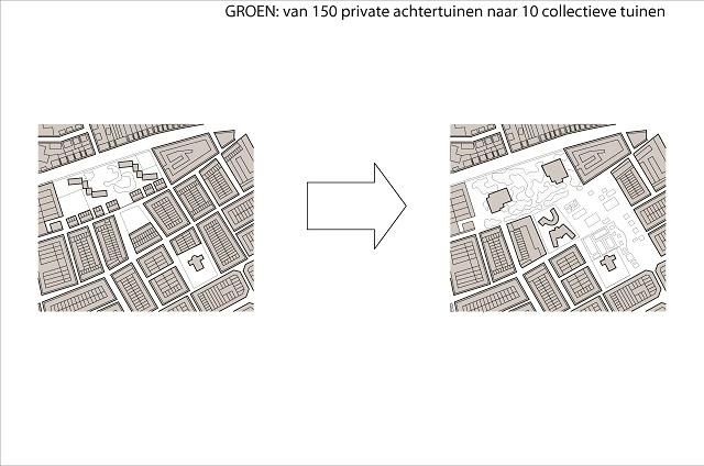 ) Ook worden 150 private achtertuinen omgebouwd tot 10 collectieve tuinen